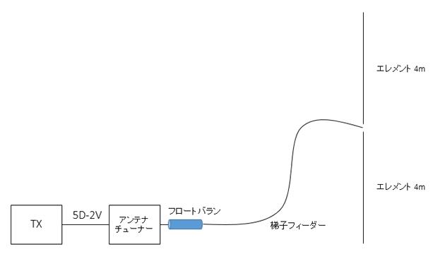MDRF用フロートバラン