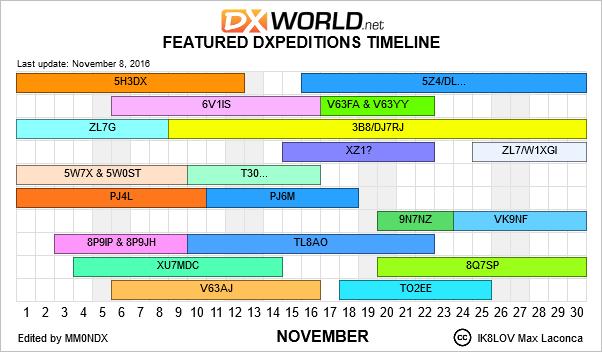 DX Calendar