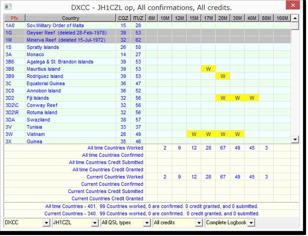 DXCC 99Wkd