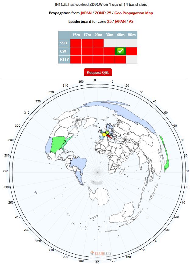 ZD9CW - Tristan da Cunha & Gough I.